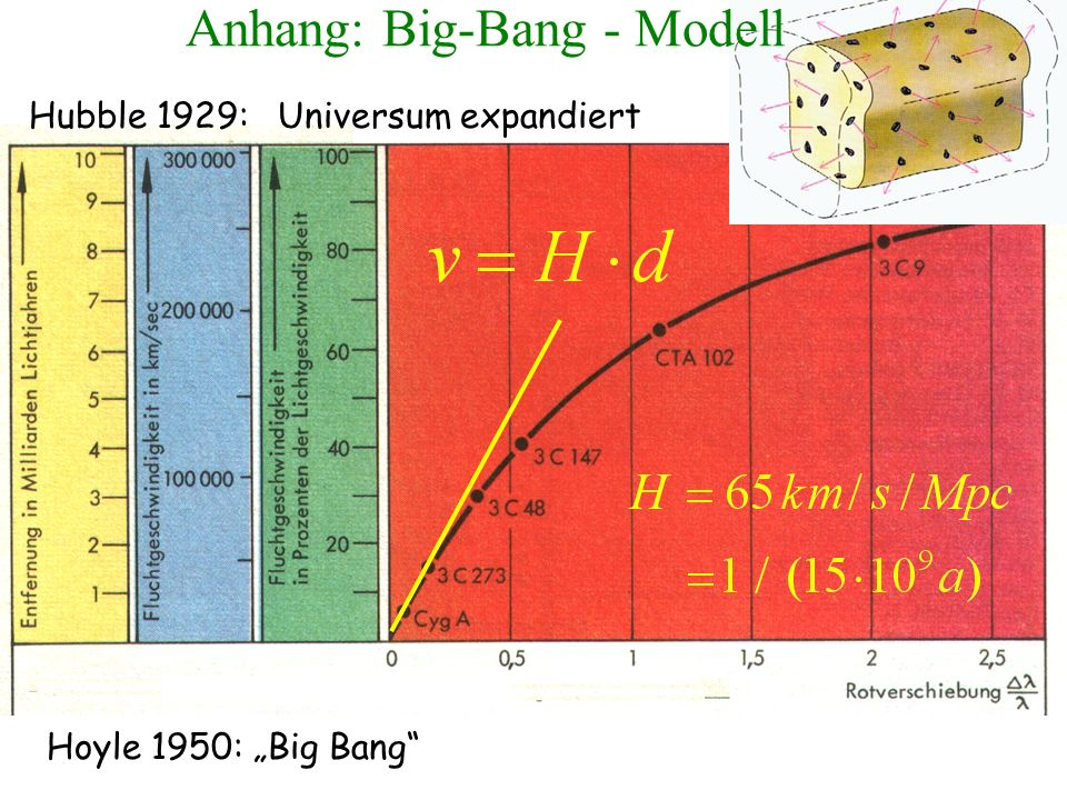 Anhang: Big-Bang - Modell