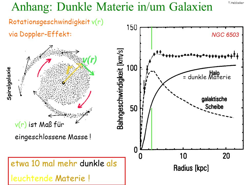 Anhang: Dunkle Materie in/um Galaxien