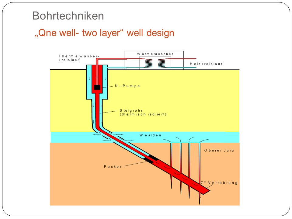 "Bohrtechniken ""Qne well- two layer well design"