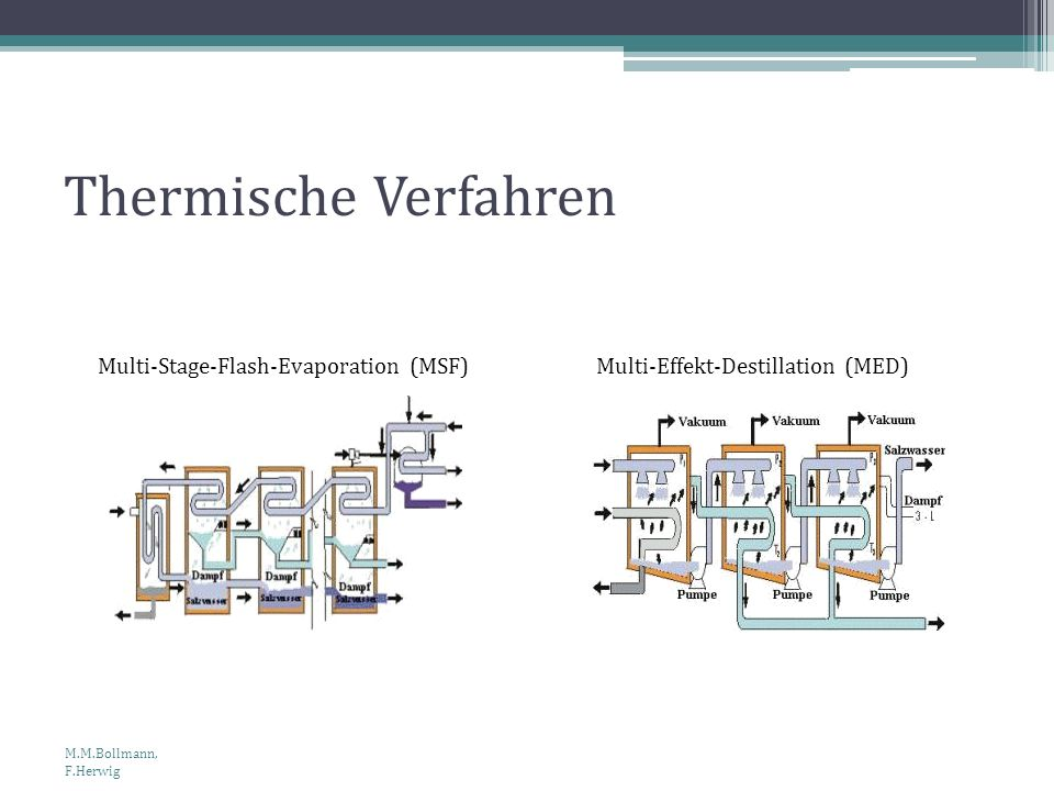Thermische Verfahren Multi-Stage-Flash-Evaporation (MSF)