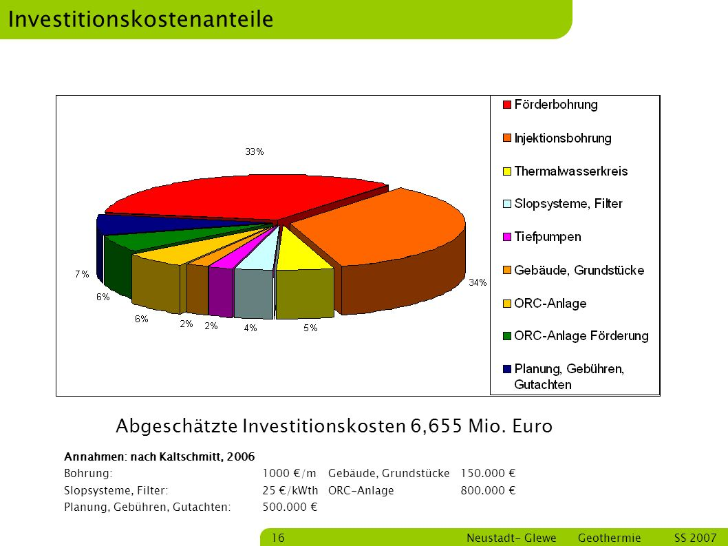 Investitionskostenanteile