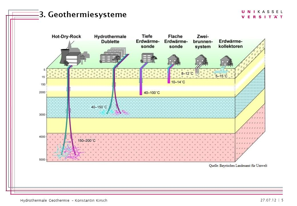 3. Geothermiesysteme 27.07.12 | 5