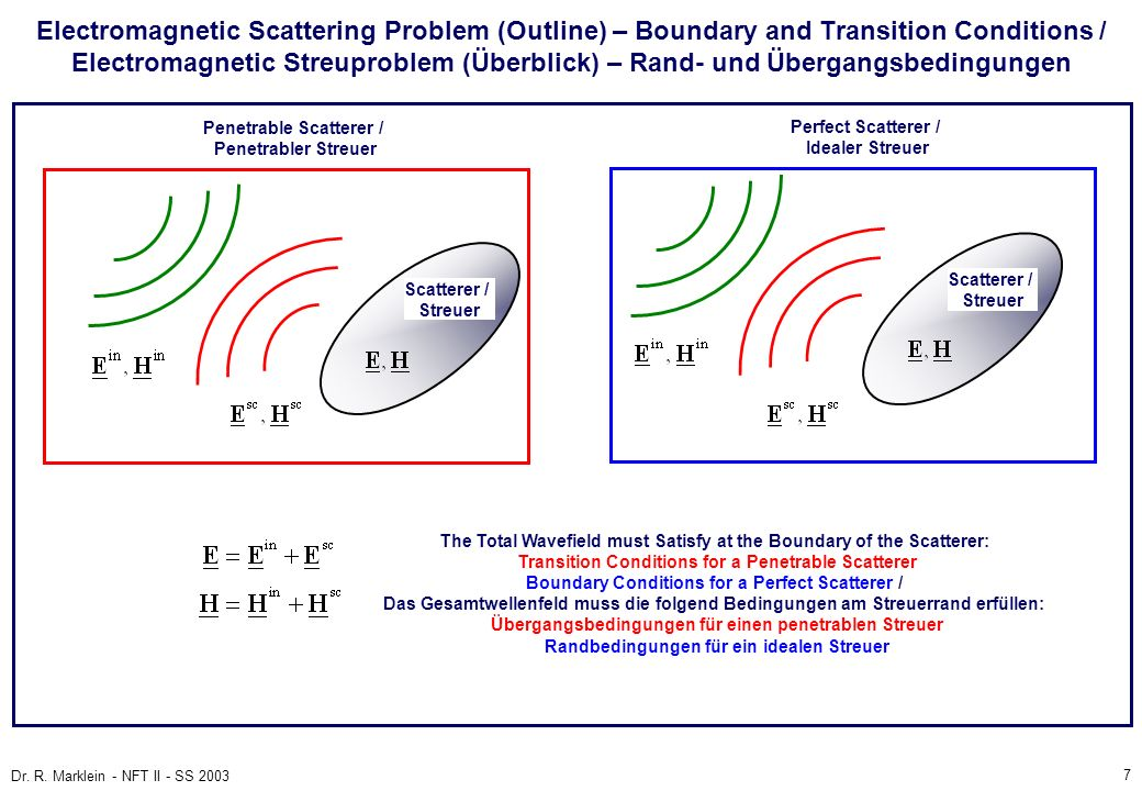 Electromagnetic Scattering Problem (Outline) – Boundary and Transition Conditions / Electromagnetic Streuproblem (Überblick) – Rand- und Übergangsbedingungen