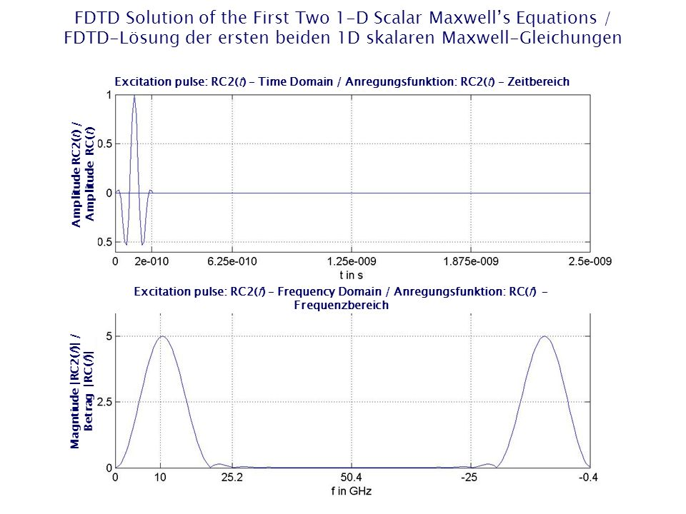 FDTD Solution of the First Two 1-D Scalar Maxwell's Equations / FDTD-Lösung der ersten beiden 1D skalaren Maxwell-Gleichungen