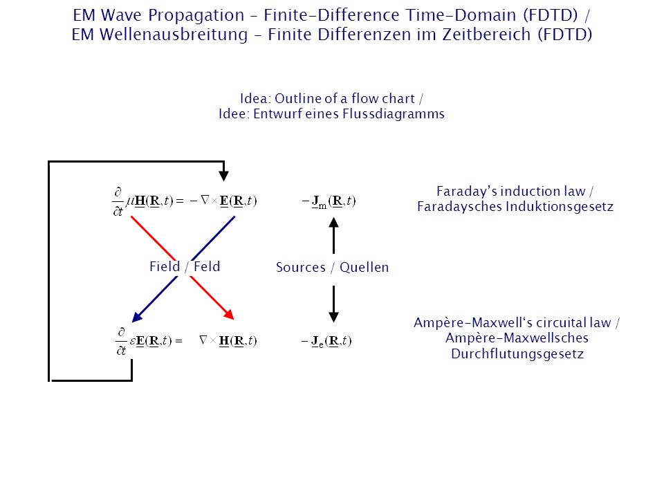 EM Wave Propagation – Finite-Difference Time-Domain (FDTD) / EM Wellenausbreitung – Finite Differenzen im Zeitbereich (FDTD)