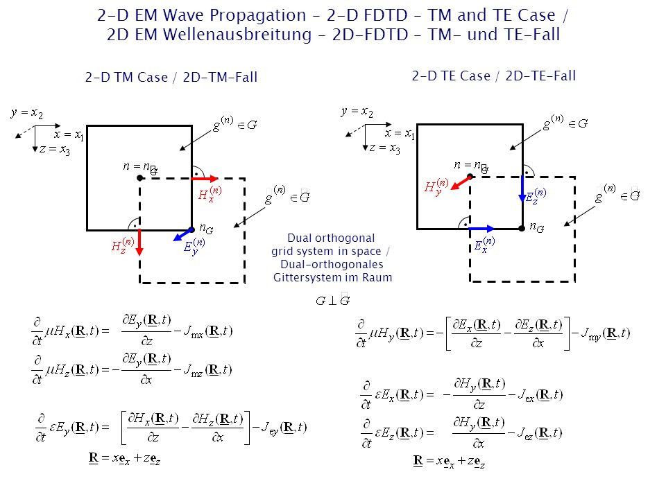 2-D EM Wave Propagation – 2-D FDTD – TM and TE Case / 2D EM Wellenausbreitung – 2D-FDTD – TM- und TE-Fall