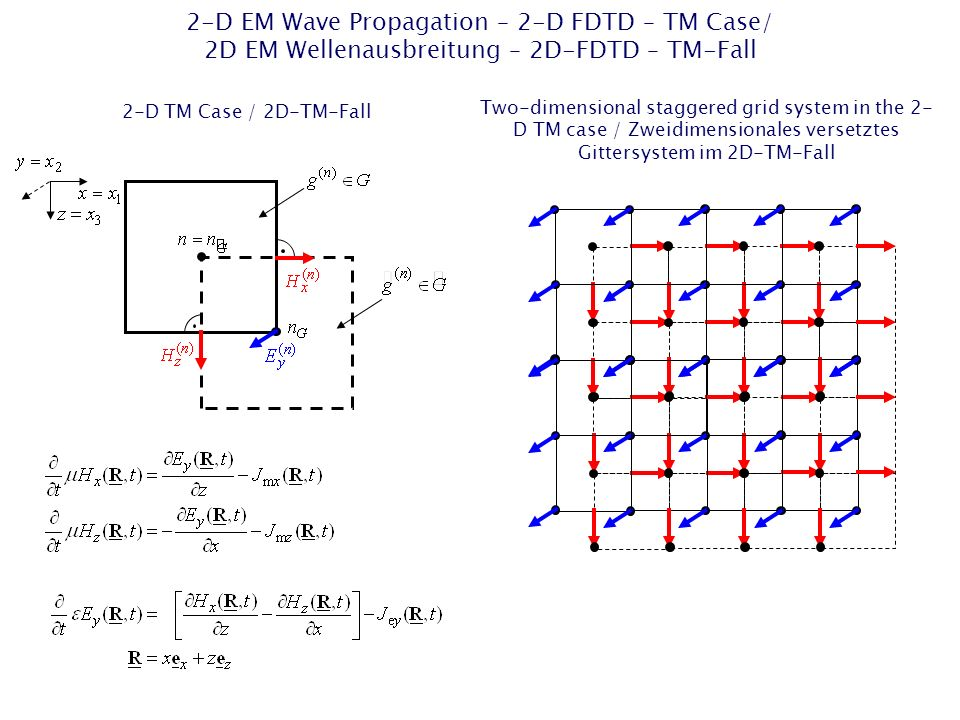 2-D EM Wave Propagation – 2-D FDTD – TM Case/ 2D EM Wellenausbreitung – 2D-FDTD – TM-Fall