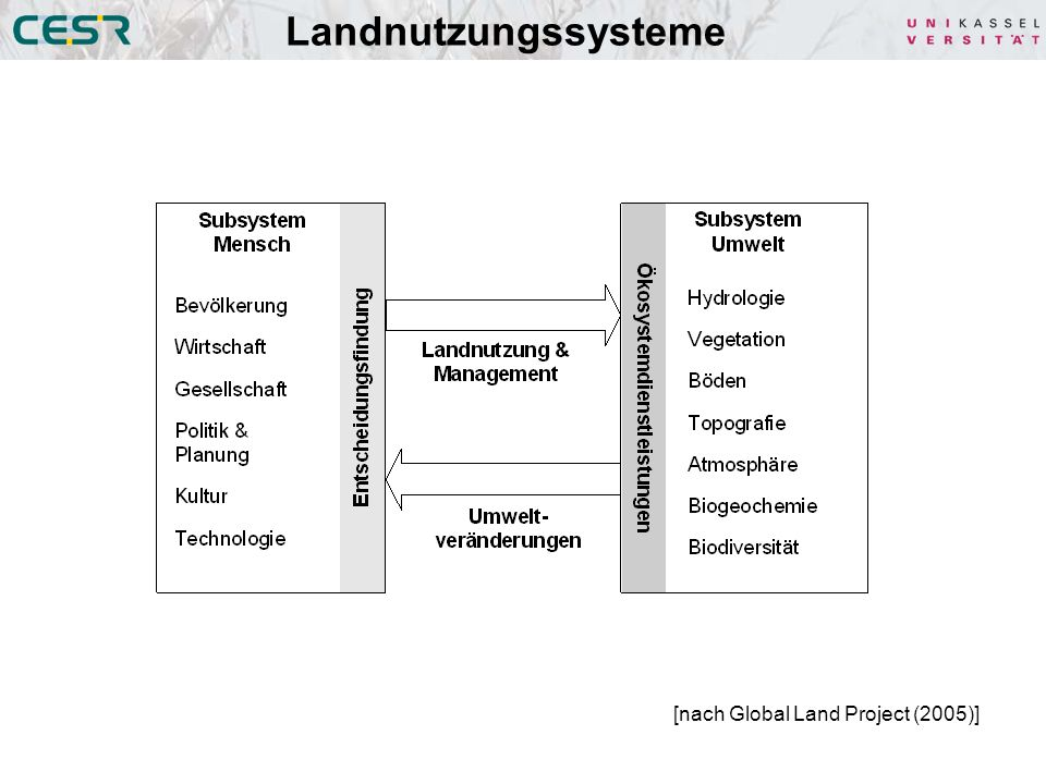 Landnutzungssysteme [nach Global Land Project (2005)]