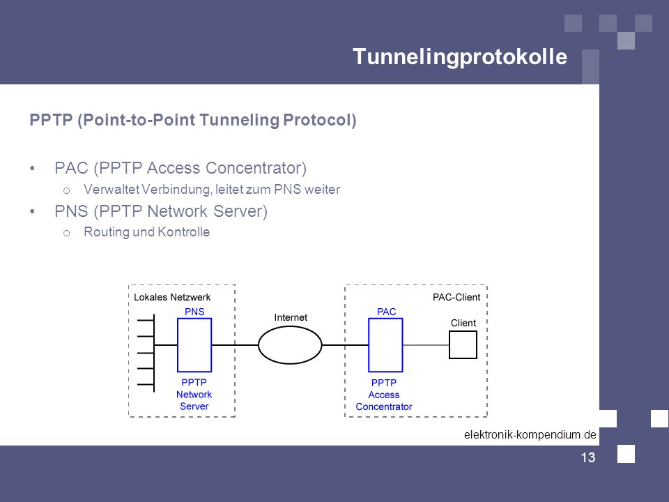 Tunnelingprotokolle PPTP (Point-to-Point Tunneling Protocol)