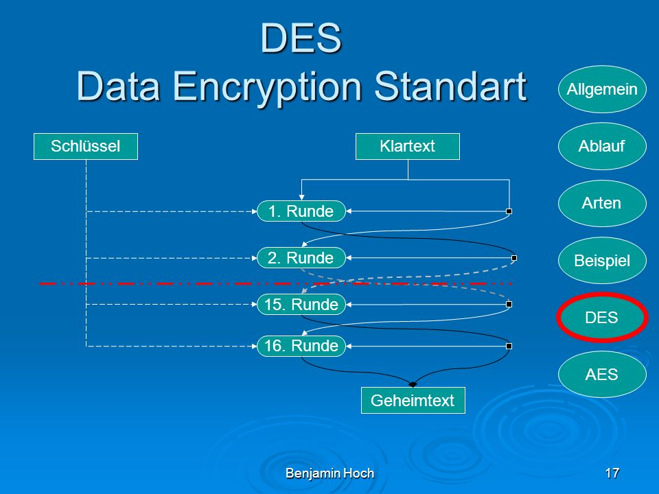 DES Data Encryption Standart