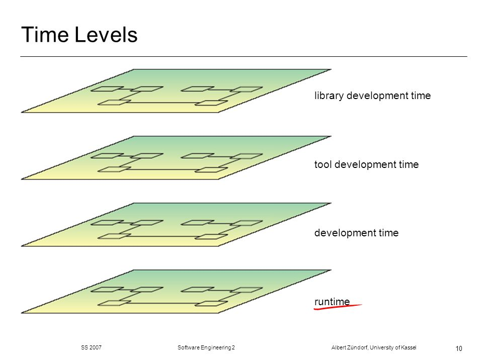Time Levels library development time tool development time