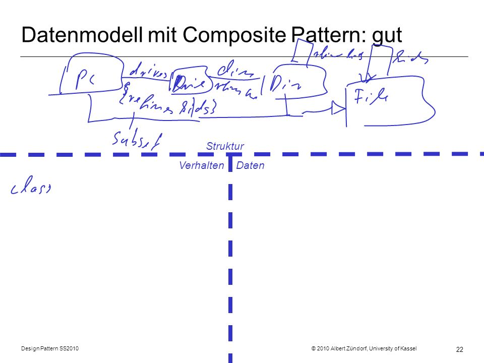 Datenmodell mit Composite Pattern: gut
