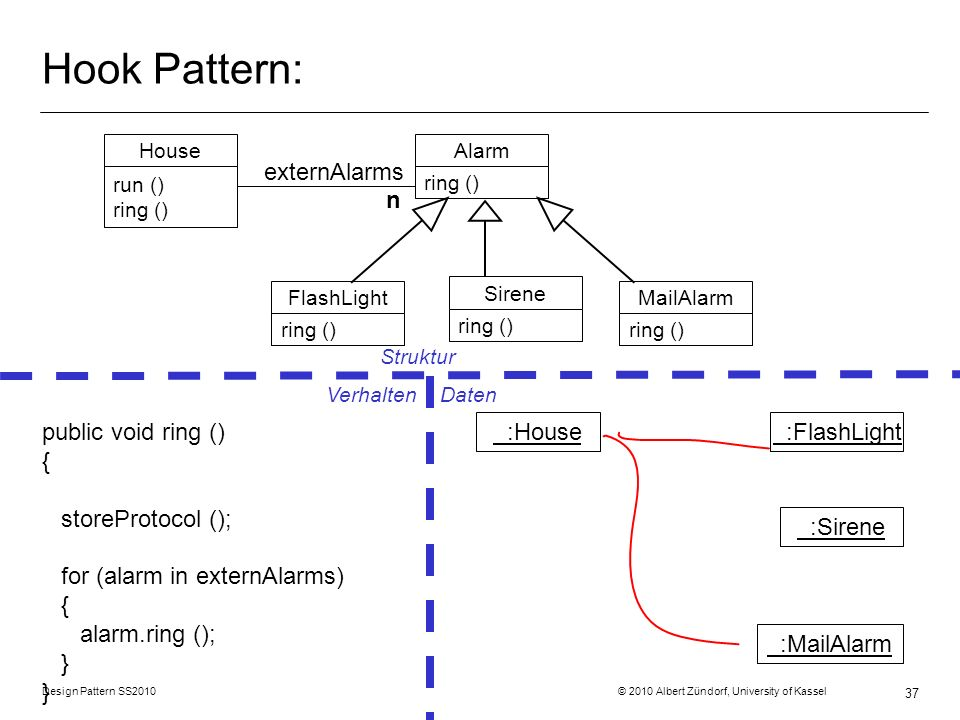 Hook Pattern: externAlarms n