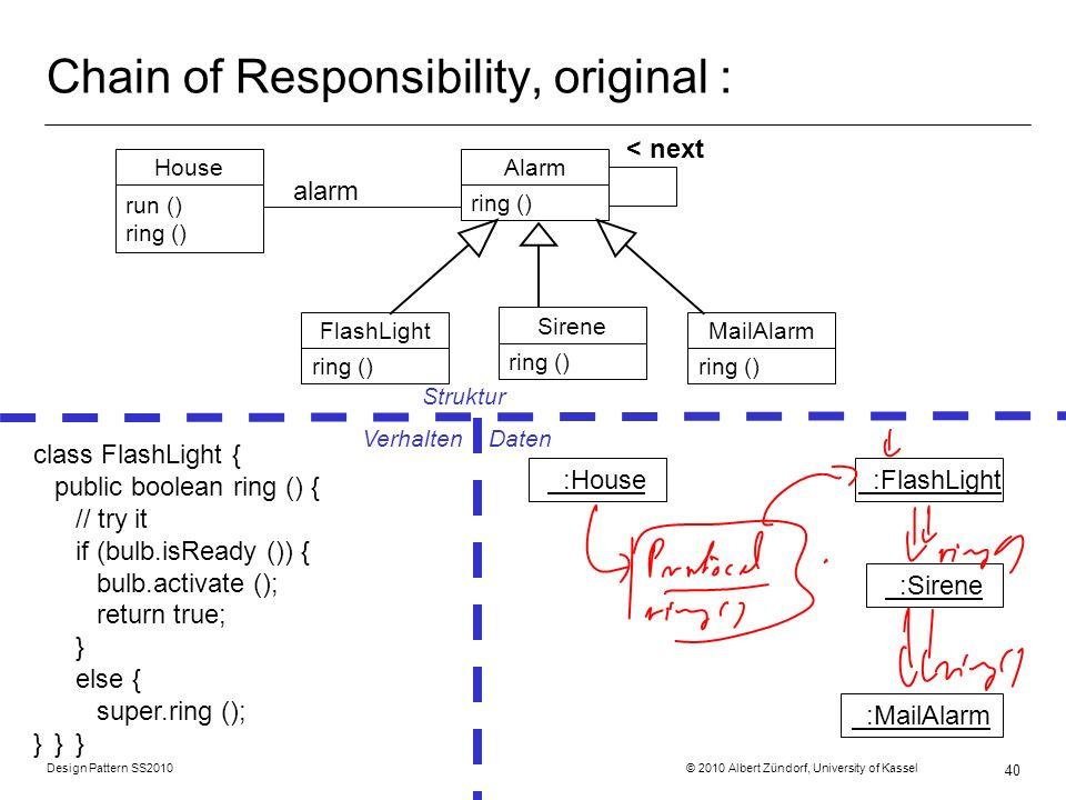 Chain of Responsibility, original :