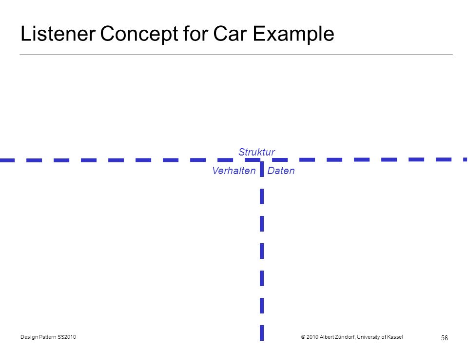 Listener Concept for Car Example