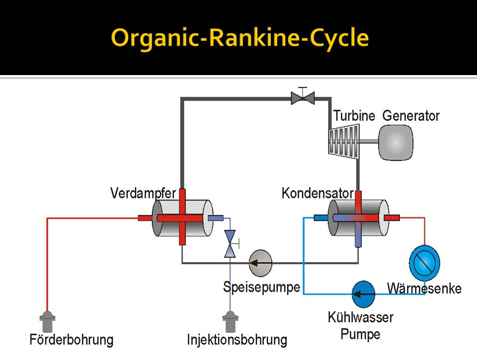Organic-Rankine-Cycle