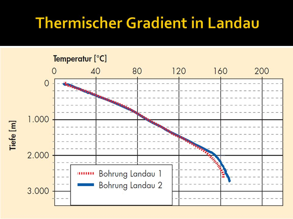 Thermischer Gradient in Landau