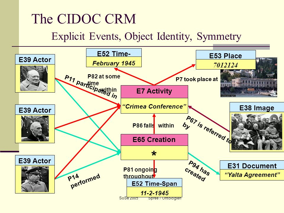 The CIDOC CRM Explicit Events, Object Identity, Symmetry