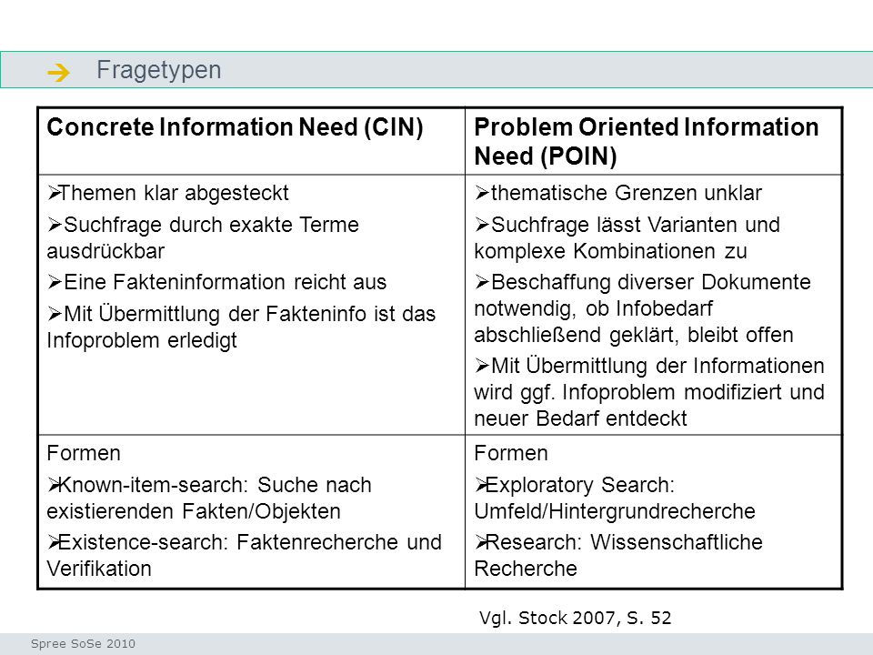  Fragetypen Concrete Information Need (CIN)