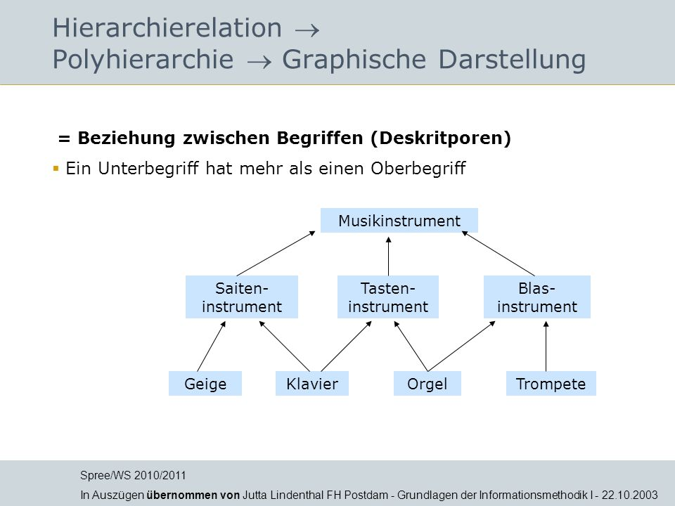 Hierarchierelation  Polyhierarchie  Graphische Darstellung