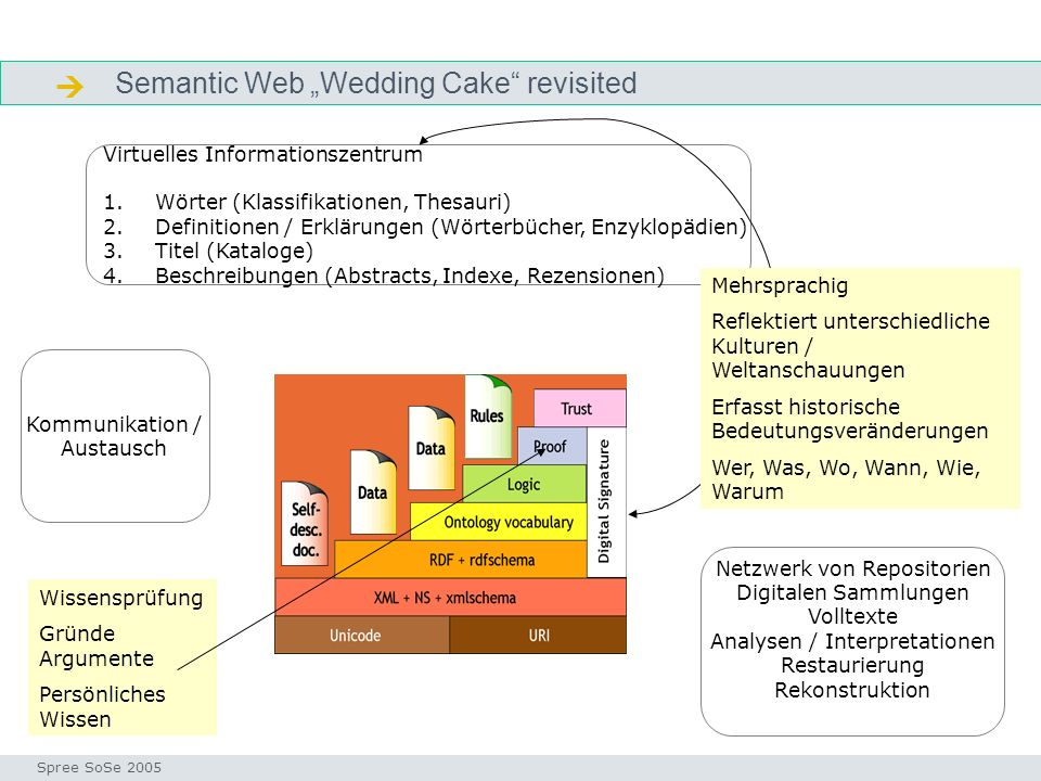 " Semantic Web ""Wedding Cake revisited Virtuelles Informationszentrum"