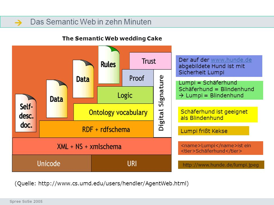 The Semantic Web wedding Cake
