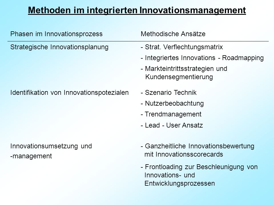 Methoden im integrierten Innovationsmanagement