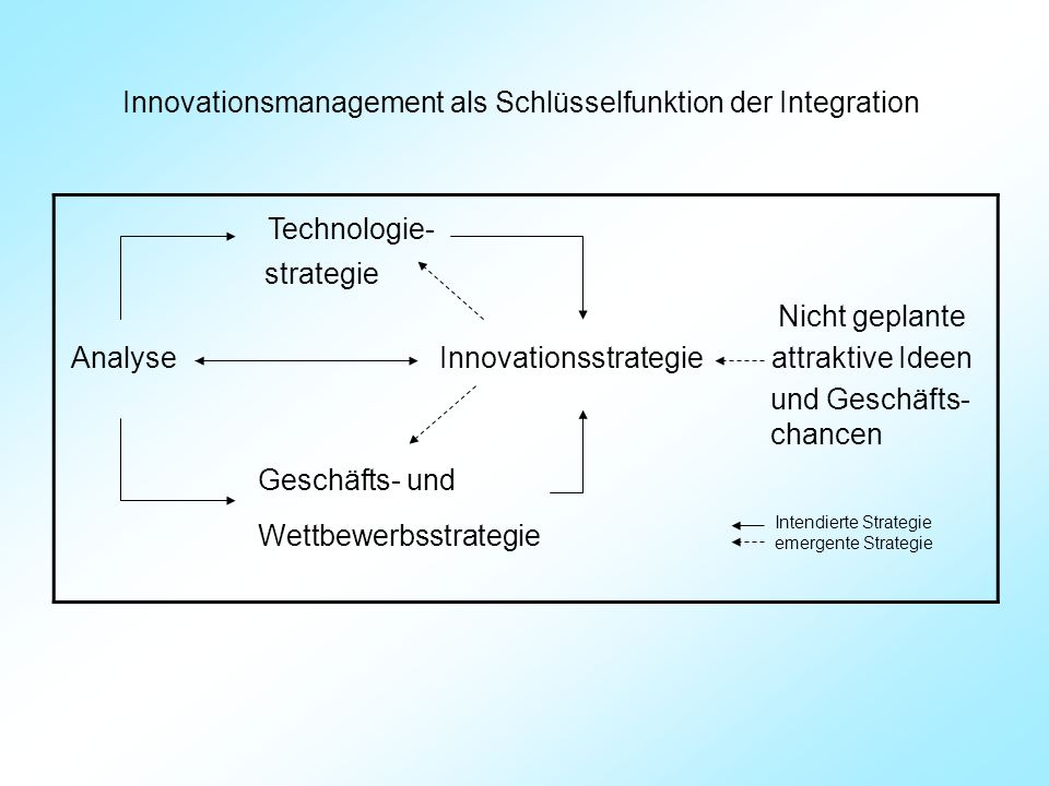 Innovationsmanagement als Schlüsselfunktion der Integration
