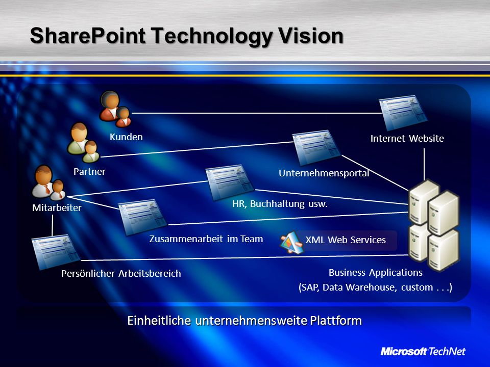 SharePoint Technology Vision