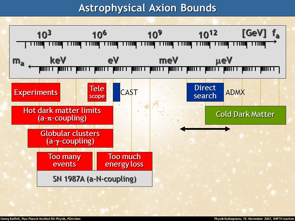Astrophysical Axion Bounds