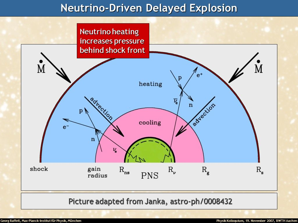 Neutrino-Driven Delayed Explosion