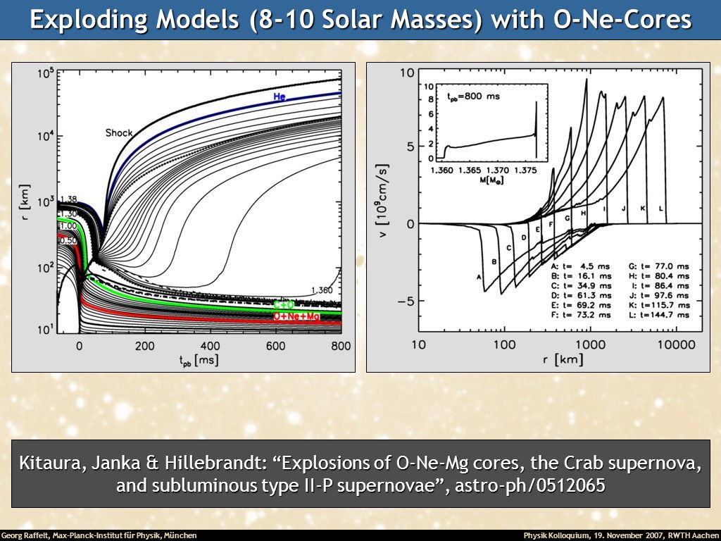 Exploding Models (8-10 Solar Masses) with O-Ne-Cores