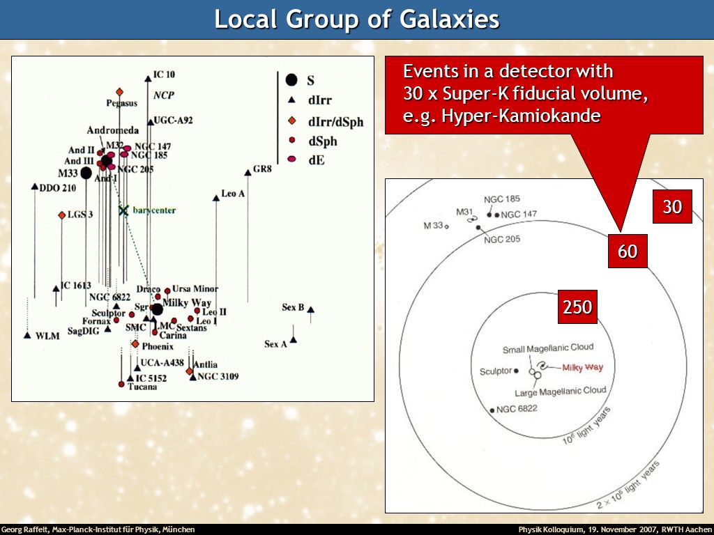 Local Group of Galaxies