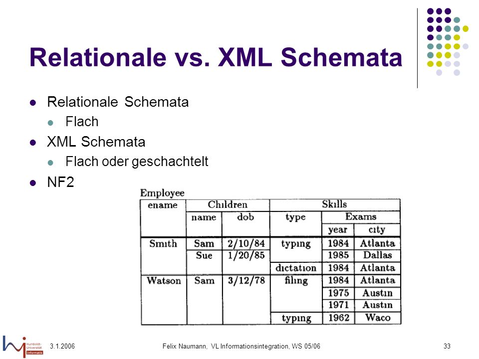 Relationale vs. XML Schemata