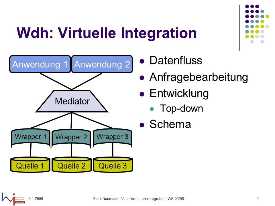 Wdh: Virtuelle Integration