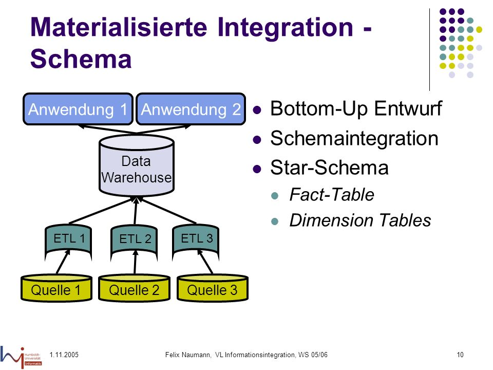 Materialisierte Integration - Schema