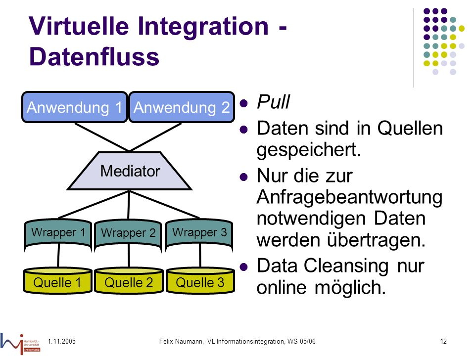 Virtuelle Integration - Datenfluss