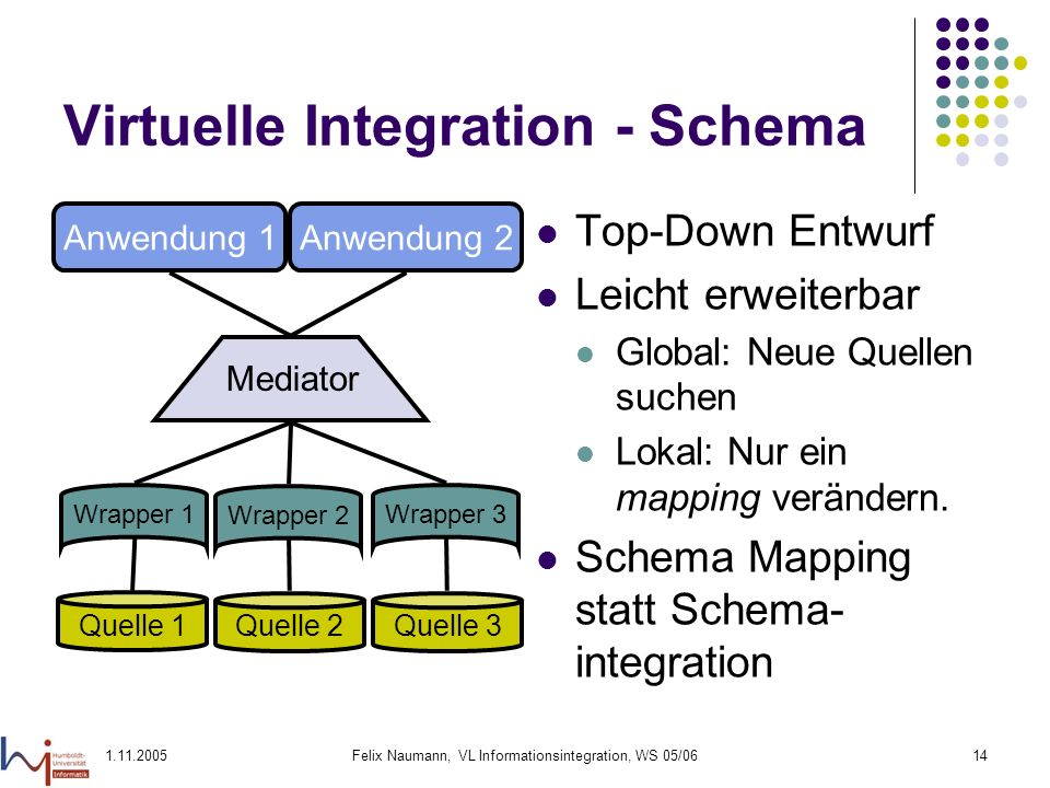 Virtuelle Integration - Schema