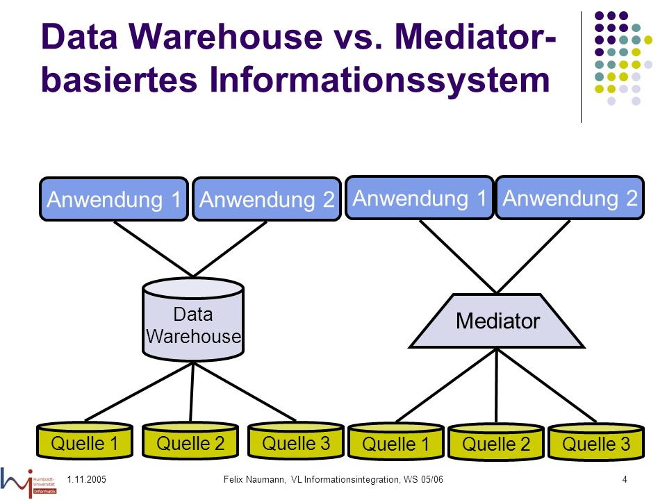 Data Warehouse vs. Mediator-basiertes Informationssystem