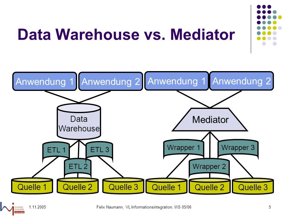Data Warehouse vs. Mediator