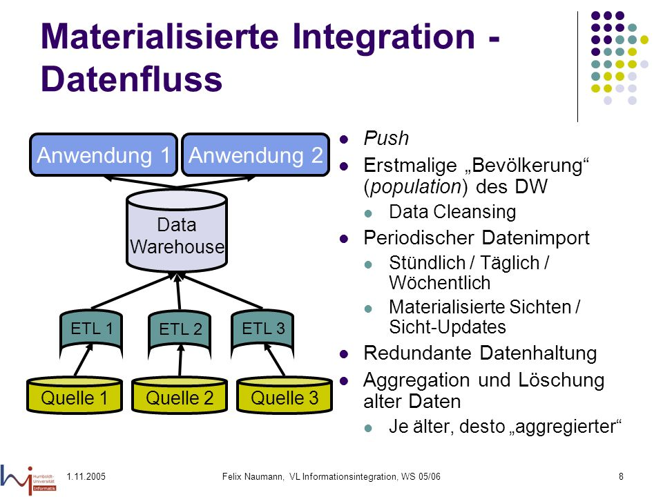 Materialisierte Integration - Datenfluss