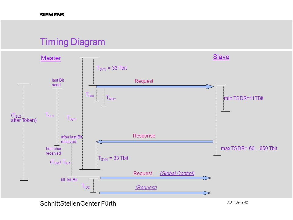 Timing Diagram Slave Master TSYN = 33 Tbit Request TQui TRDY