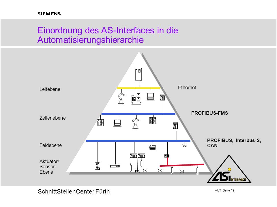Einordnung des AS-Interfaces in die Automatisierungshierarchie