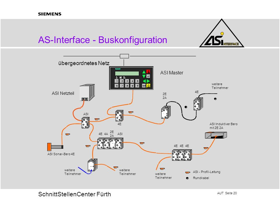 AS-Interface - Buskonfiguration
