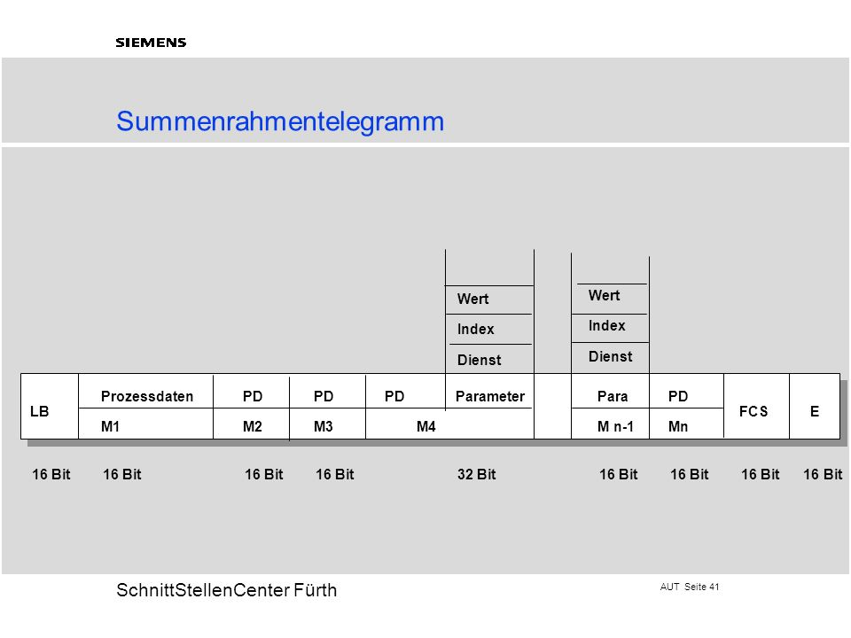 Summenrahmentelegramm