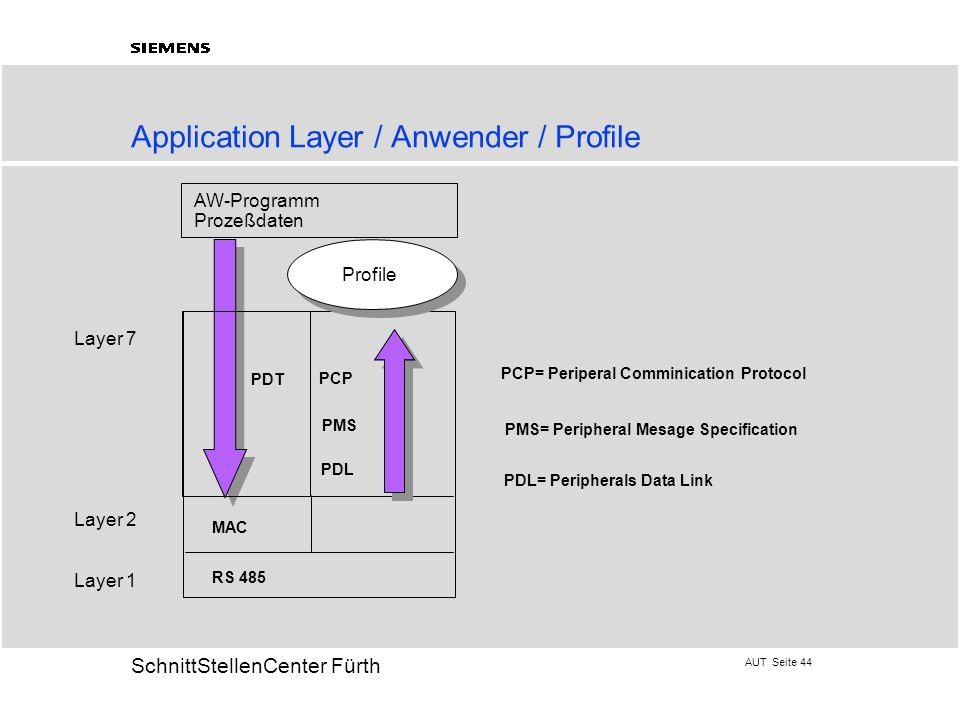 Application Layer / Anwender / Profile
