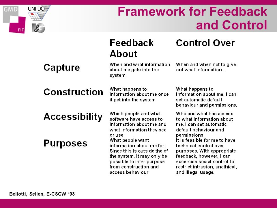 Framework for Feedback and Control