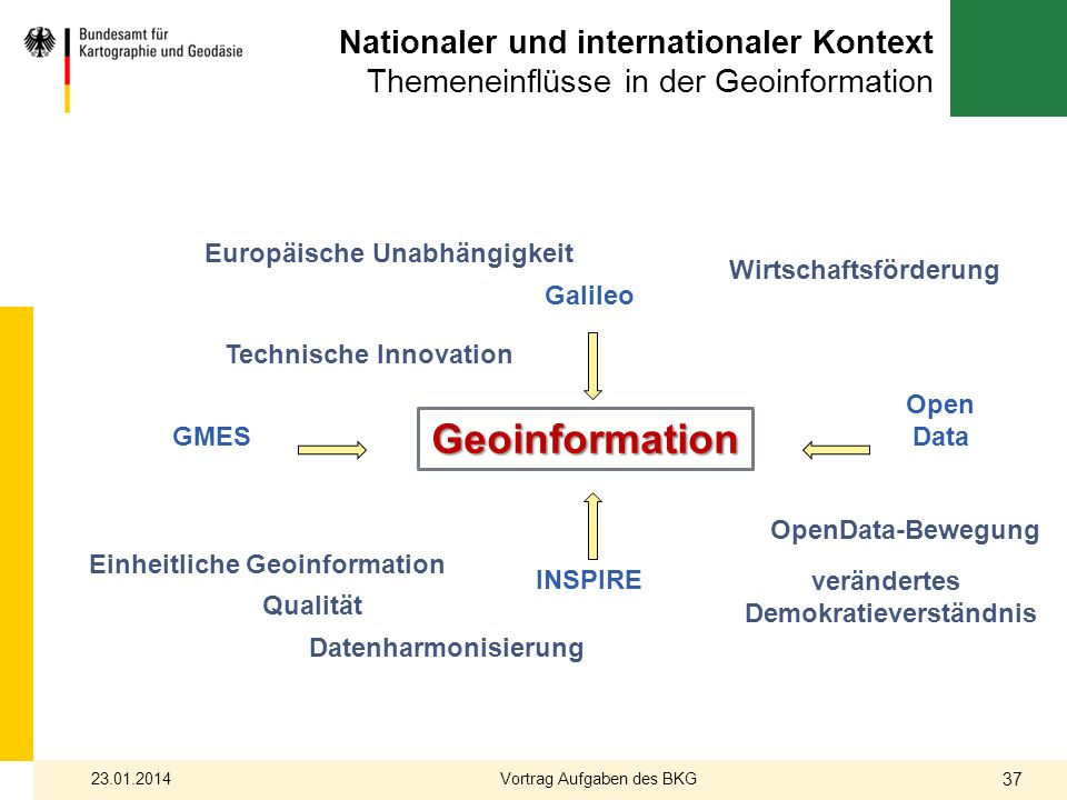 Nationaler und internationaler Kontext Themeneinflüsse in der Geoinformation