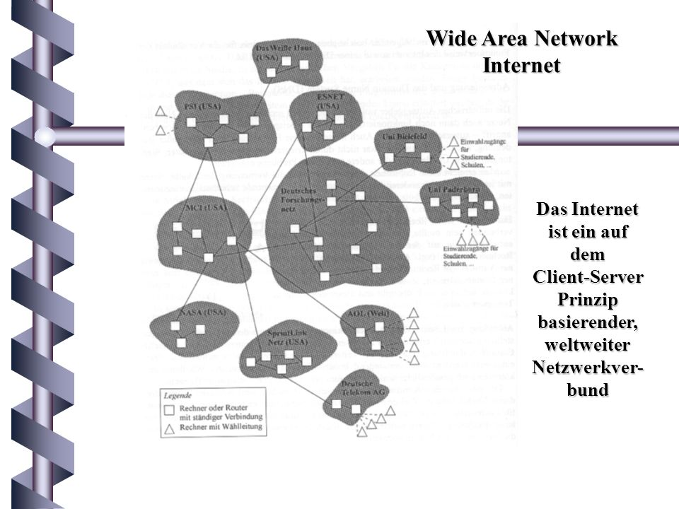 Wide Area Network Internet