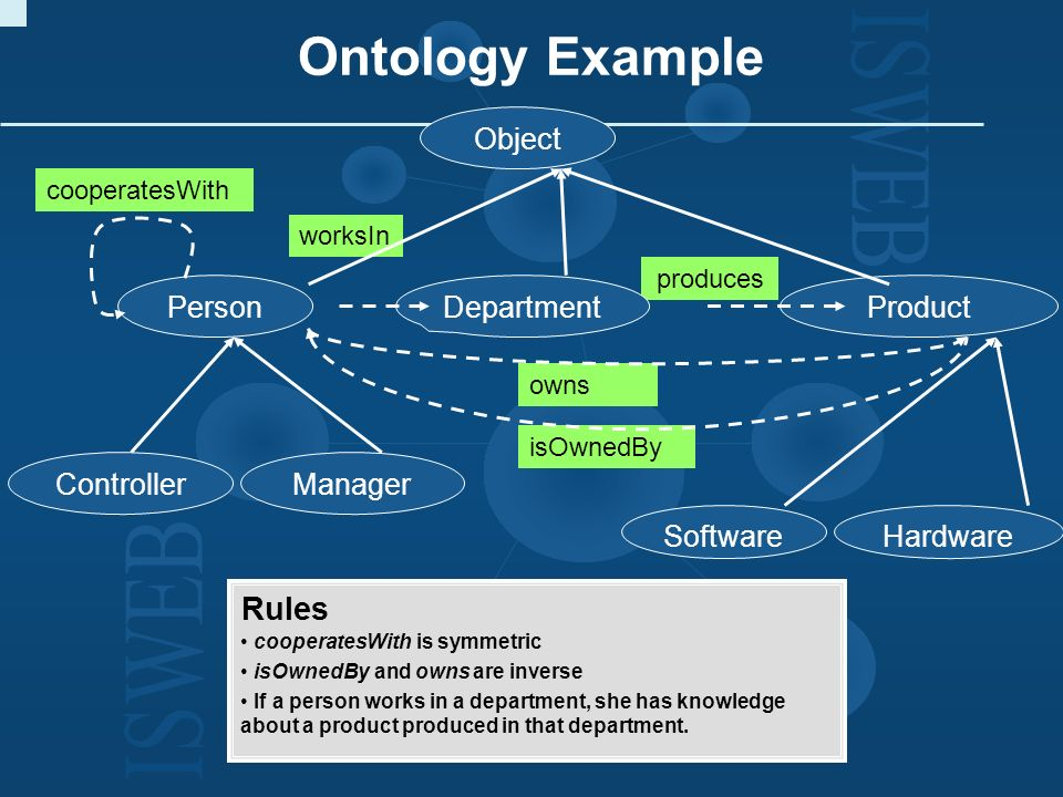 Ontology Example Rules Object Person Department Product Controller